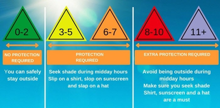 Understanding The Uv Index Can Help You Take Care In Sun
